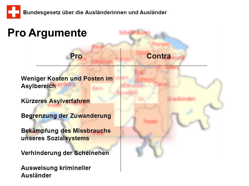 Bundesgesetz über die Ausländerinnen und Ausländer Ablauf: 1.