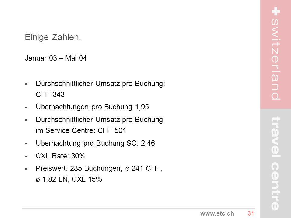 31www.stc.ch Einige Zahlen. Januar 03 – Mai 04 Durchschnittlicher Umsatz pro Buchung: CHF 343 Übernachtungen pro Buchung 1,95 Durchschnittlicher Umsat