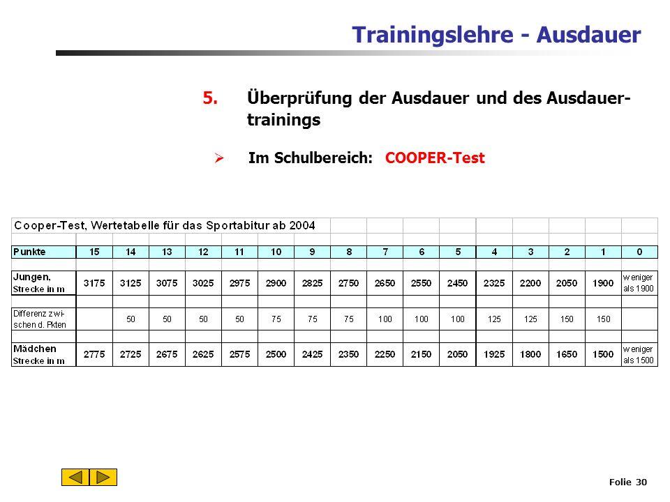 Trainingslehre - Ausdauer Folie 29 5.Überprüfung der Ausdauer und des Ausdauer- trainings Einfachste Einschätzung über Ruhe- und Erholungspuls Ruhepul