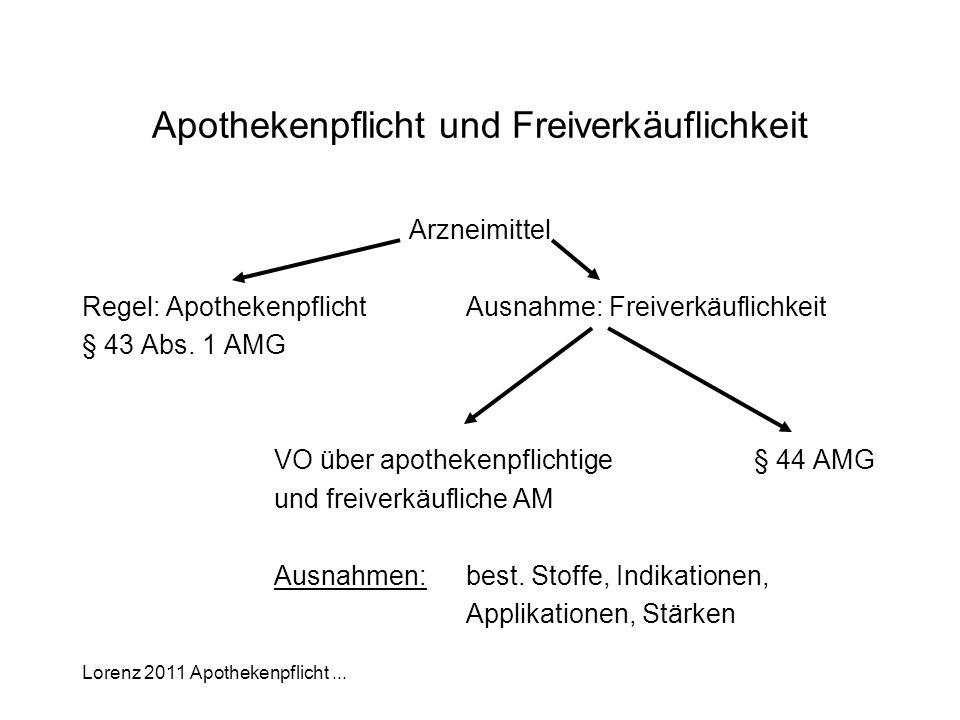 Lorenz 2011 Apothekenpflicht... Apothekenpflicht und Freiverkäuflichkeit Arzneimittel Regel: ApothekenpflichtAusnahme: Freiverkäuflichkeit § 43 Abs. 1