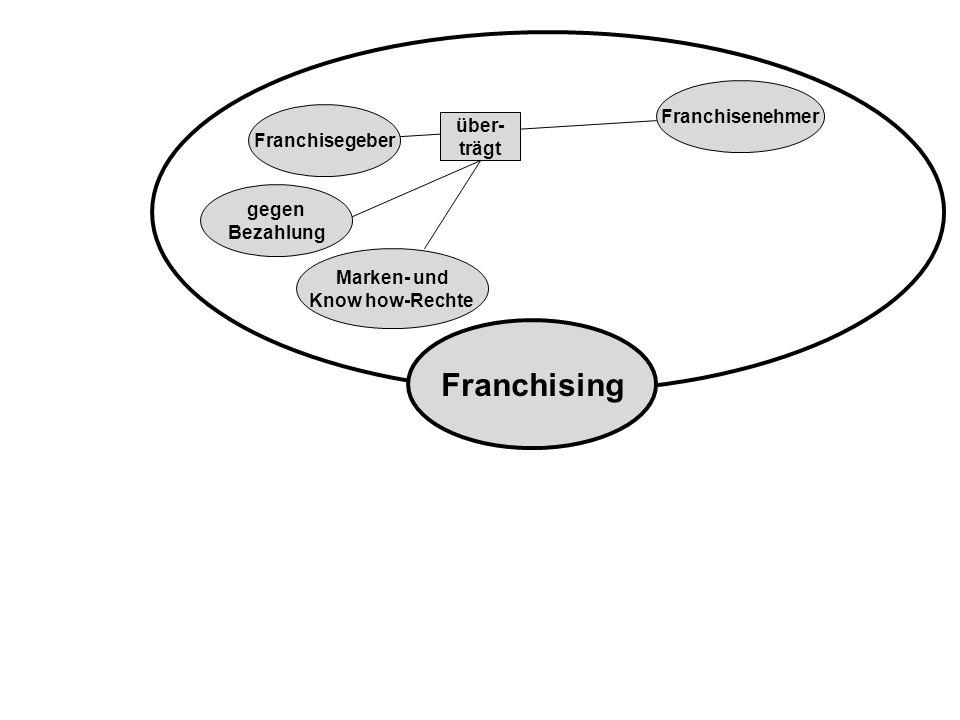 gegen Bezahlung Franchisegeber Marken- und Know how-Rechte Franchisenehmer Franchising über- trägt