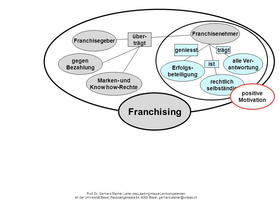 Erfolgs- beteiligung gegen Bezahlung Franchisegeber alle Ver- antwortung Marken- und Know how-Rechte Franchisenehmer Franchising über- trägt geniesst