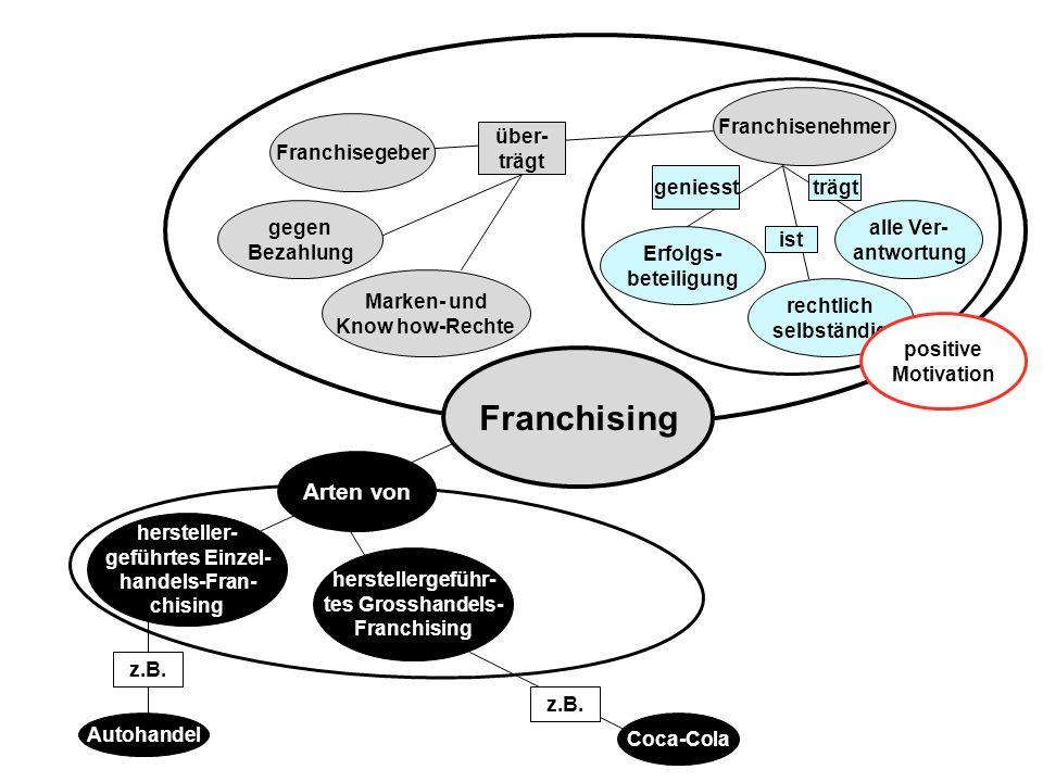 Erfolgs- beteiligung gegen Bezahlung Franchisegeber alle Ver- antwortung Marken- und Know how-Rechte Franchisenehmer hersteller- geführtes Einzel- han