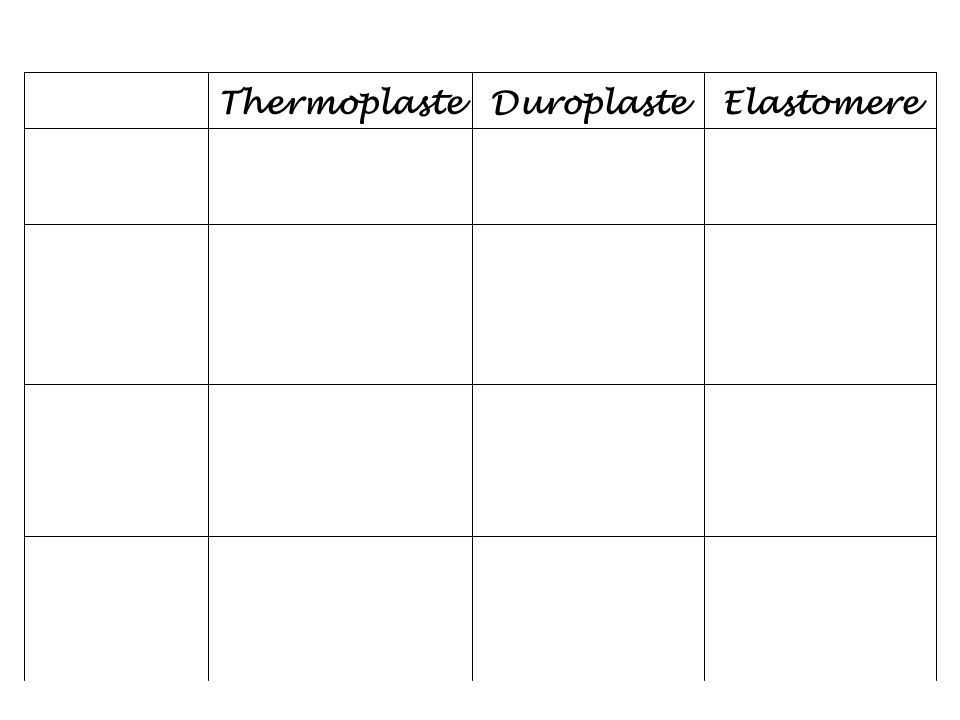 ThermoplasteDuroplasteElastomere
