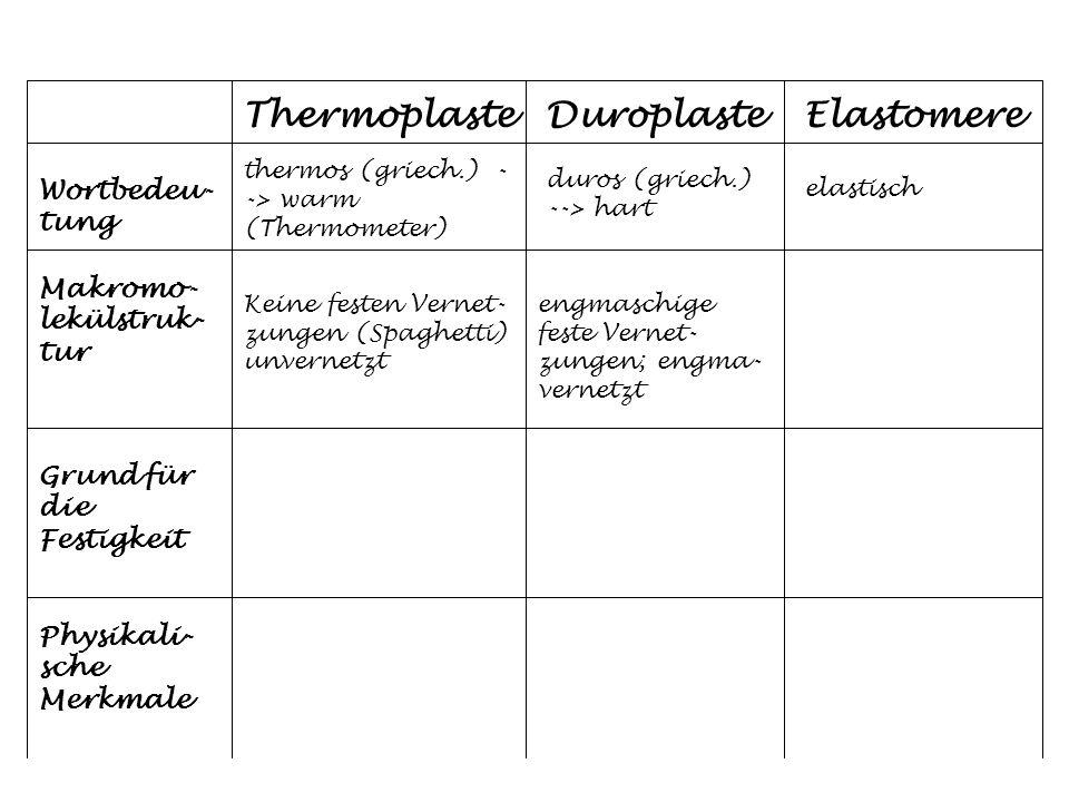 ThermoplasteDuroplasteElastomere Wortbedeu- tung Makromo- lekülstruk- tur Grund für die Festigkeit Physikali- sche Merkmale thermos (griech.) - -> war