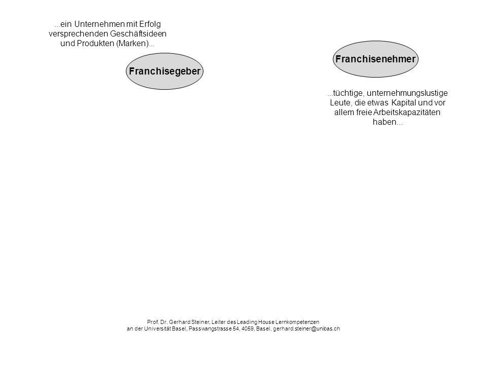 Erfolgs- beteiligung gegen Bezahlung Franchisegeber alle Ver- antwortung Marken- und Know how-Rechte Franchisenehmer hersteller- geführtes Einzel- handels-Fran- chising herstellergeführ- tes Grosshandels- Franchising über- trägt geniesst trägt z.B.