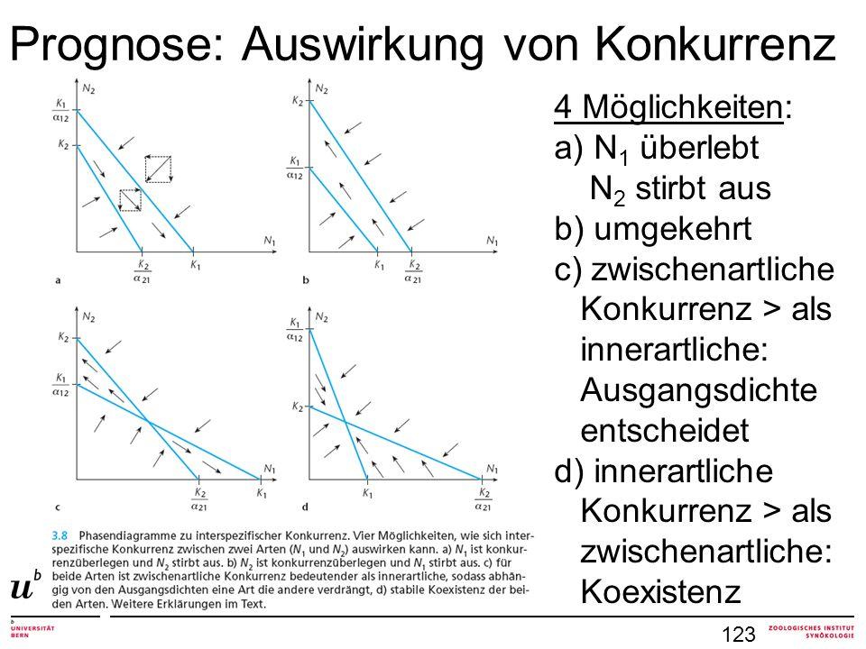 4 Möglichkeiten: a) N 1 überlebt N 2 stirbt aus b) umgekehrt c) zwischenartliche Konkurrenz > als innerartliche: Ausgangsdichte entscheidet d) innerartliche Konkurrenz > als zwischenartliche: Koexistenz Prognose: Auswirkung von Konkurrenz 123