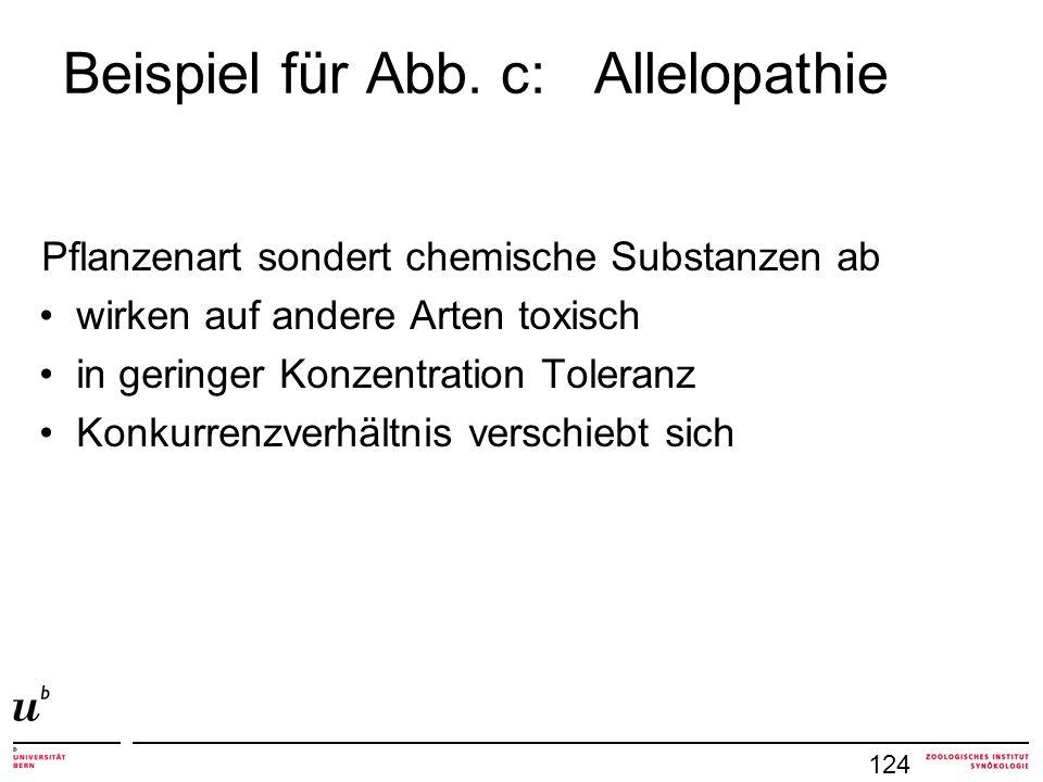 Beispiel für Abb.