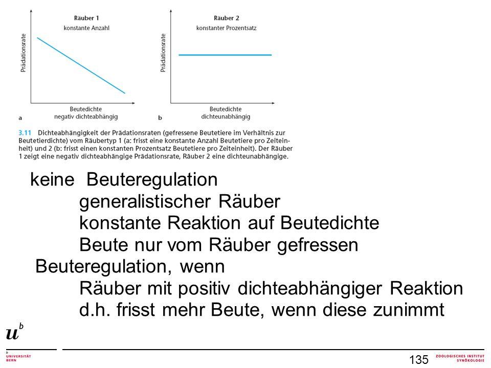 keine Beuteregulation generalistischer Räuber konstante Reaktion auf Beutedichte Beute nur vom Räuber gefressen Beuteregulation, wenn Räuber mit positiv dichteabhängiger Reaktion d.h.