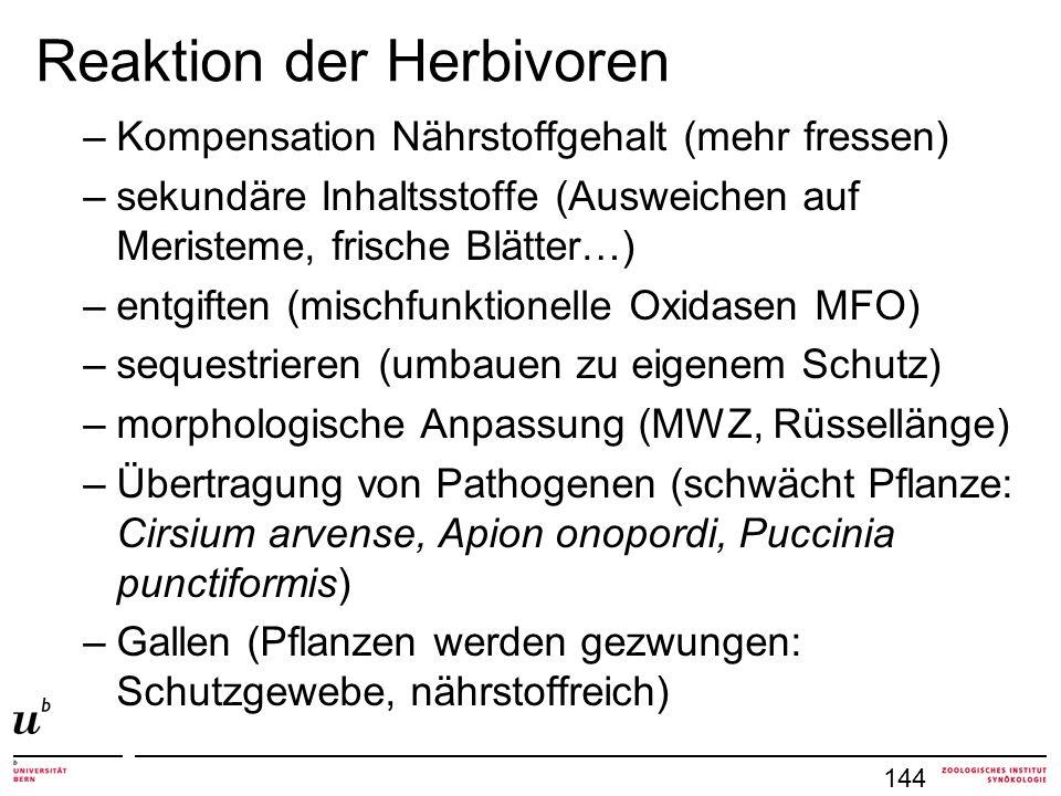 –Kompensation Nährstoffgehalt (mehr fressen) –sekundäre Inhaltsstoffe (Ausweichen auf Meristeme, frische Blätter…) –entgiften (mischfunktionelle Oxidasen MFO) –sequestrieren (umbauen zu eigenem Schutz) –morphologische Anpassung (MWZ, Rüssellänge) –Übertragung von Pathogenen (schwächt Pflanze: Cirsium arvense, Apion onopordi, Puccinia punctiformis) –Gallen (Pflanzen werden gezwungen: Schutzgewebe, nährstoffreich) 144 Reaktion der Herbivoren