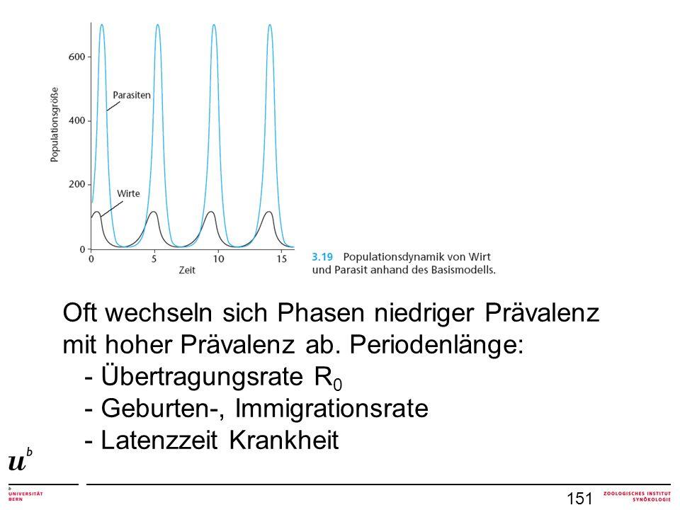 151 Oft wechseln sich Phasen niedriger Prävalenz mit hoher Prävalenz ab.