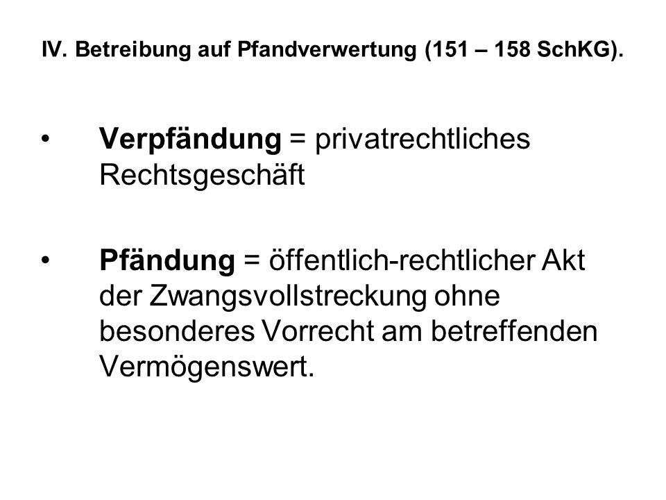 IV. Betreibung auf Pfandverwertung (151 – 158 SchKG). Verpfändung = privatrechtliches Rechtsgeschäft Pfändung = öffentlich-rechtlicher Akt der Zwangsv