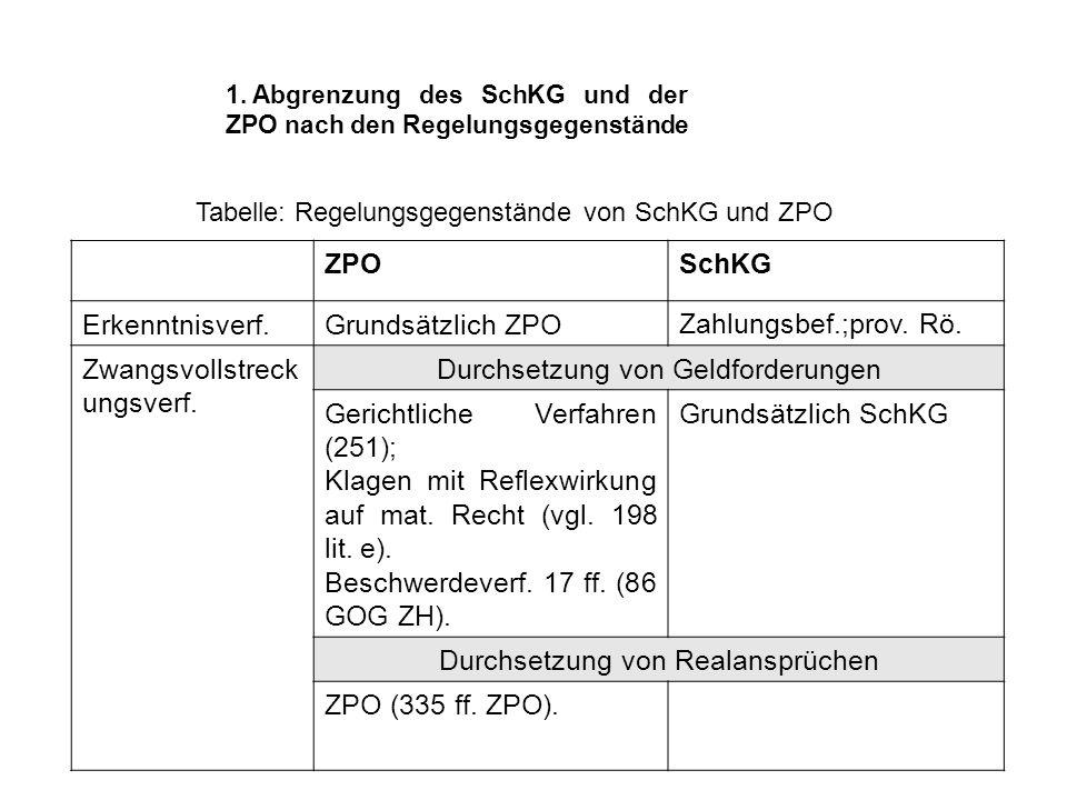 1. Abgrenzung des SchKG und der ZPO nach den Regelungsgegenstände ZPOSchKG Erkenntnisverf.Grundsätzlich ZPOZahlungsbef.;prov. Rö. Zwangsvollstreck ung