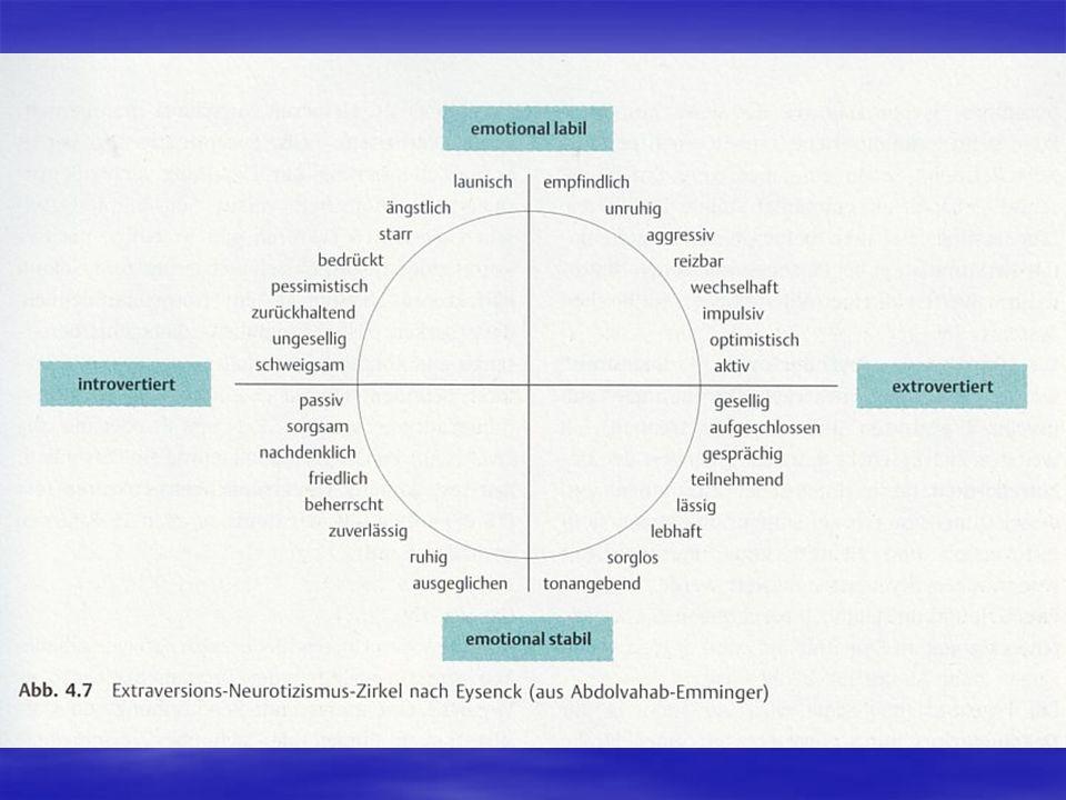Catells Persönlichkeitsmodell 16 Faktoren in Catells Modell 16 Faktoren in Catells Modell 5 Sekundärfaktoren: Normgebundenheit, Belastbarkeit, Unabhängigkeit, Entschlussbereitschaft und Kontaktbereitschaft 5 Sekundärfaktoren: Normgebundenheit, Belastbarkeit, Unabhängigkeit, Entschlussbereitschaft und Kontaktbereitschaft 16-Persönlichkeits-Faktoren-Test (16 PF) 16-Persönlichkeits-Faktoren-Test (16 PF) Die Big Five Verträglichkeit,-Offenheit für Erfahrungen,- Verträglichkeit,-Offenheit für Erfahrungen,- Gewissenhaftigkeit,-Extra- versus Introversion,- Gewissenhaftigkeit,-Extra- versus Introversion,- Labilität versus Stabilität (Neurotizismus) Labilität versus Stabilität (Neurotizismus) Neo-Fünf-Faktoren-Inventar von Costa und McCrae (1992) Neo-Fünf-Faktoren-Inventar von Costa und McCrae (1992) Der Situationismus Mischel (1977) postulierte eine situationistische Auffassung der Persönlichkeit: das Verhalten eines Individuums wird von den aktuellen Gegebenheiten der Umgebung bestimmt Mischel (1977) postulierte eine situationistische Auffassung der Persönlichkeit: das Verhalten eines Individuums wird von den aktuellen Gegebenheiten der Umgebung bestimmt Inter-, intraindividuelle Unterschiede Inter-, intraindividuelle Unterschiede Die Einflüsse von Person und Situation: Der Interaktionismus Zusammenführung des Dispositionismus und des Situationismus Zusammenführung des Dispositionismus und des Situationismus Die Annahme des Zusammenspiels der Eigenschafts- und Situationsfaktoren hat sich in der Persönlichkeitspsychologie weitestgehend durchgesetzt Die Annahme des Zusammenspiels der Eigenschafts- und Situationsfaktoren hat sich in der Persönlichkeitspsychologie weitestgehend durchgesetzt Mischel
