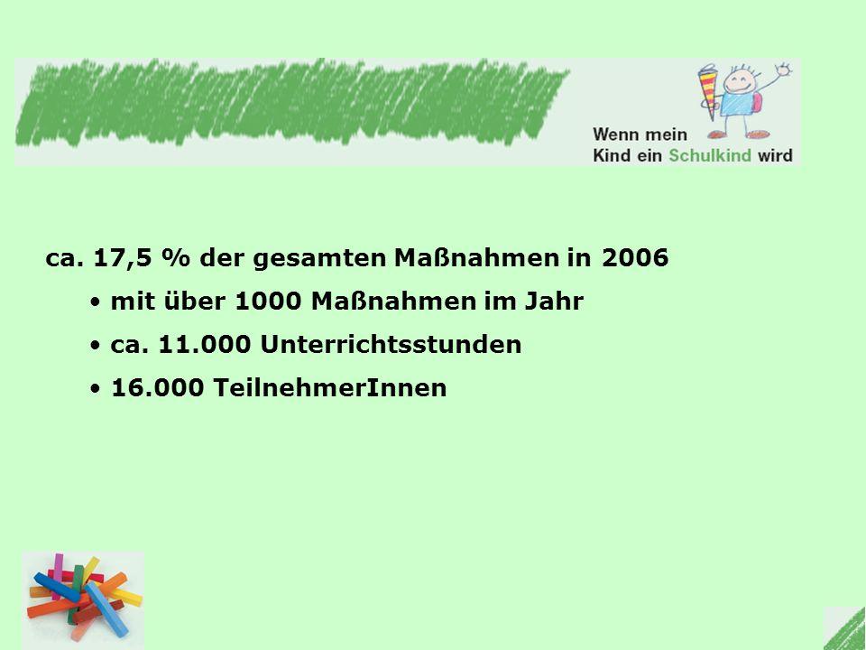 Projektpartner 2 Fachstelle für Katholische Öffentliche Büchereien der Diözese Speyer rund 200 Katholischen Öffentlichen Büchereien im Bistum Speyer erreichen jährlich mehr als 43.000 BenutzerInnen führen jährlich über 1000 Veranstaltungen durch werden von über 900 ehrenamtlichen MitarbeiterInnen unterstützt.