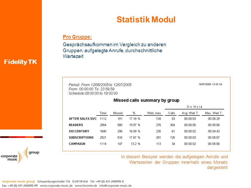 Fidelity TK Pro Gruppe: Gesprächsaufkommen im Vergleich zu anderen Gruppen, aufgelegte Anrufe, durchschnittliche Wartezeit In diesem Beispiel werden d