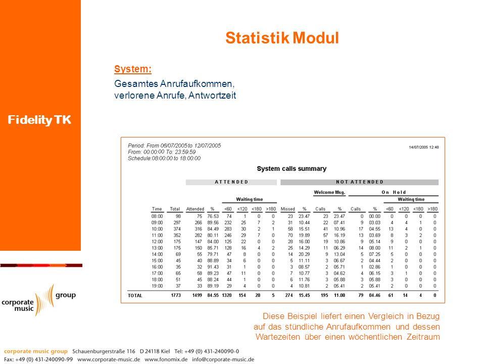 Fidelity TK Diese Beispiel liefert einen Vergleich in Bezug auf das stündliche Anrufaufkommen und dessen Wartezeiten über einen wöchentlichen Zeitraum