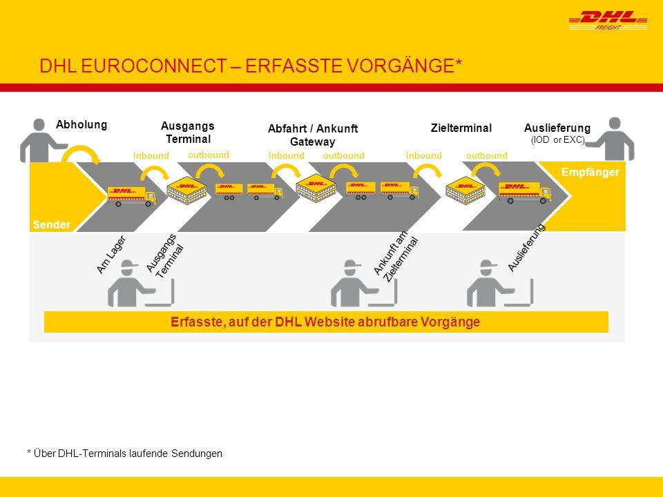 9 * Über DHL-Terminals laufende Sendungen DHL EUROCONNECT – ERFASSTE VORGÄNGE* Erfasste, auf der DHL Website abrufbare Vorgänge Sender Zielterminal Em