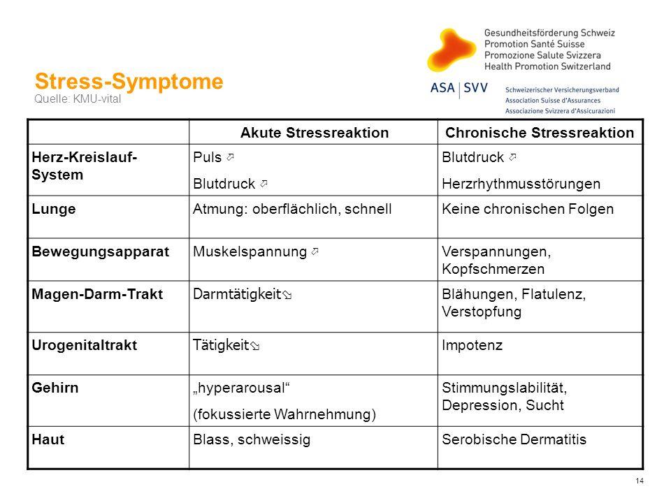 Stress-Symptome Quelle: KMU-vital Akute StressreaktionChronische Stressreaktion Herz-Kreislauf- System Puls Blutdruck Herzrhythmusstörungen LungeAtmun