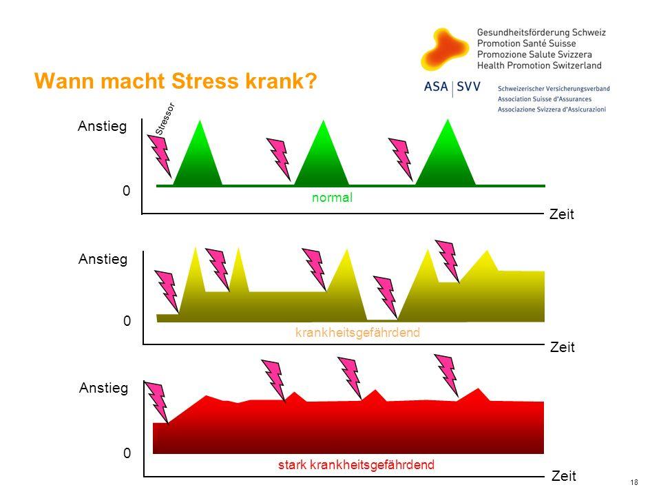 18 krankheitsgefährdend 0 Anstieg Zeit normal Stressor 0 Anstieg Zeit Anstieg stark krankheitsgefährdend 0 Zeit Wann macht Stress krank?