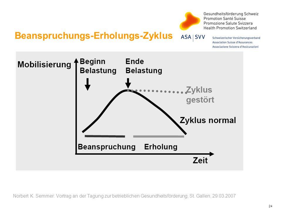 24 Beanspruchungs-Erholungs-Zyklus Norbert K. Semmer: Vortrag an der Tagung zur betrieblichen Gesundheitsförderung, St. Gallen, 29.03.2007
