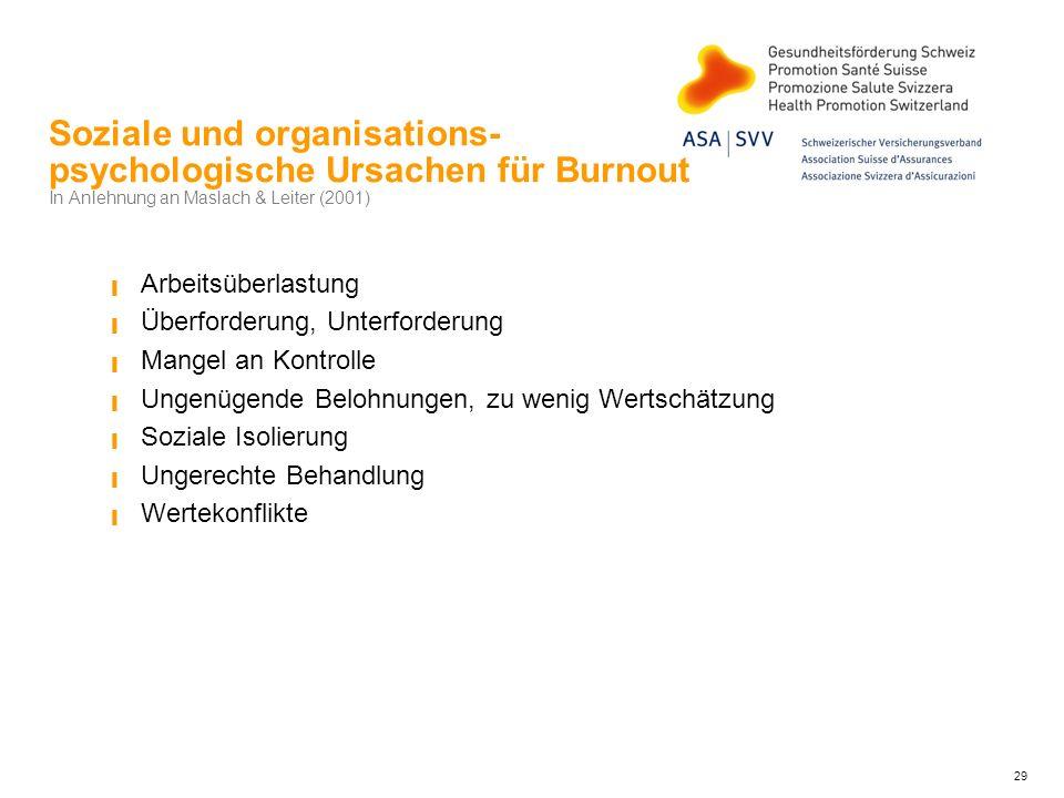 Soziale und organisations- psychologische Ursachen für Burnout In Anlehnung an Maslach & Leiter (2001) Arbeitsüberlastung Überforderung, Unterforderun