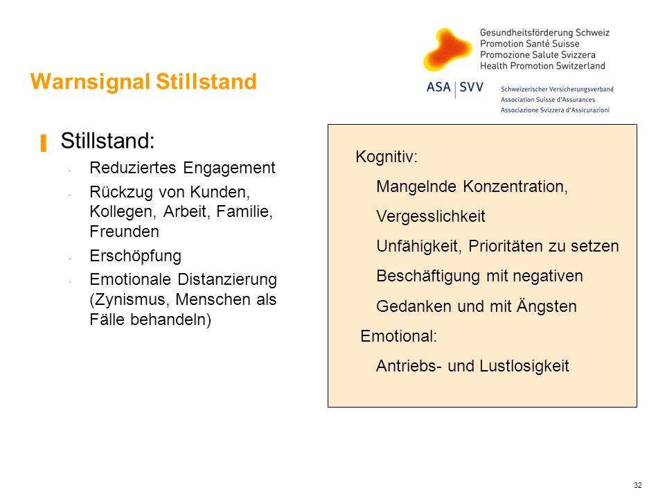 Warnsignal Stillstand Stillstand: - Reduziertes Engagement - Rückzug von Kunden, Kollegen, Arbeit, Familie, Freunden - Erschöpfung - Emotionale Distan