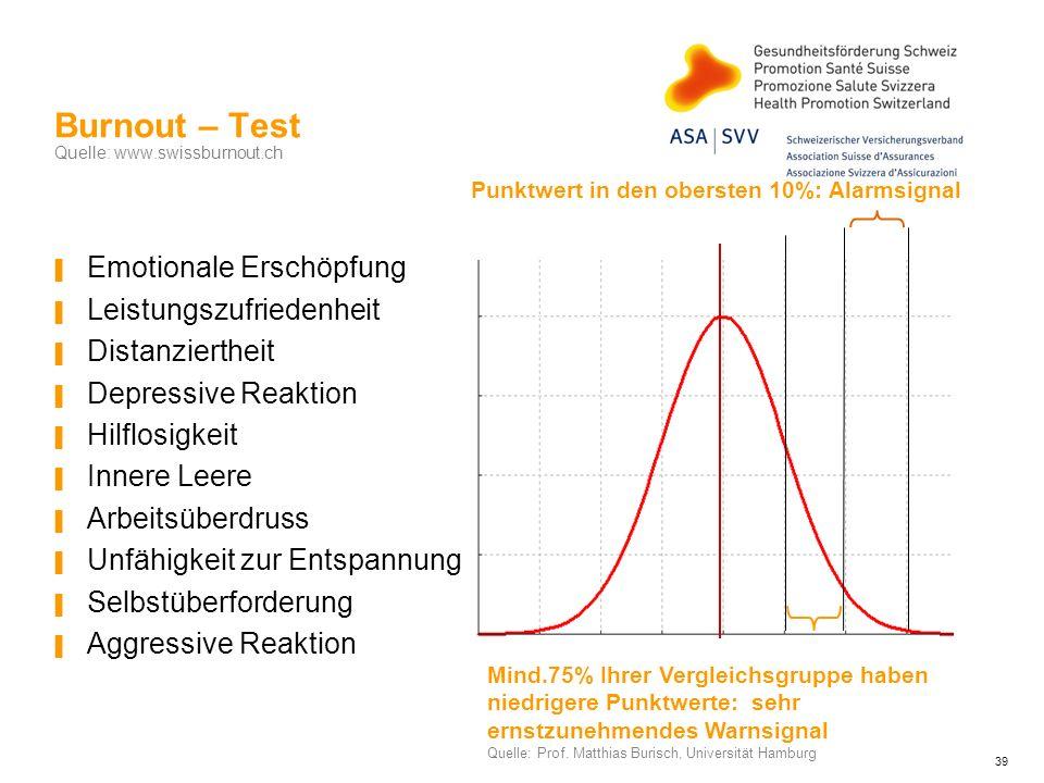 Burnout – Test Quelle: www.swissburnout.ch Emotionale Erschöpfung Leistungszufriedenheit Distanziertheit Depressive Reaktion Hilflosigkeit Innere Leer
