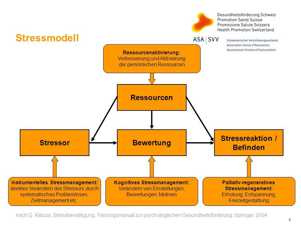 9 Stressmodell Ressourcenaktivierung: Verbesserung und Aktivierung der persönlichen Ressourcen Instrumentelles Stressmanagement: direktes Verändern de