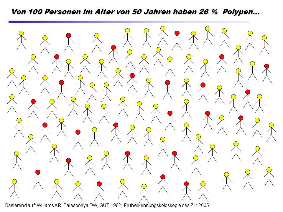 Von 100 Personen im Alter von 50 Jahren haben 26 % Polypen... Basierend auf: Wiliams AR, Balasooriya DW, GUT 1982; Früherkennungskoloskopie des ZI / 2