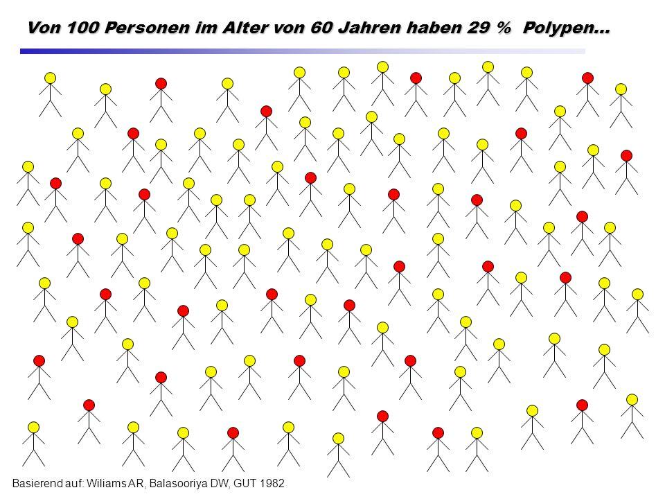 Basierend auf: Wiliams AR, Balasooriya DW, GUT 1982 Von 100 Personen im Alter von 60 Jahren haben 29 % Polypen...