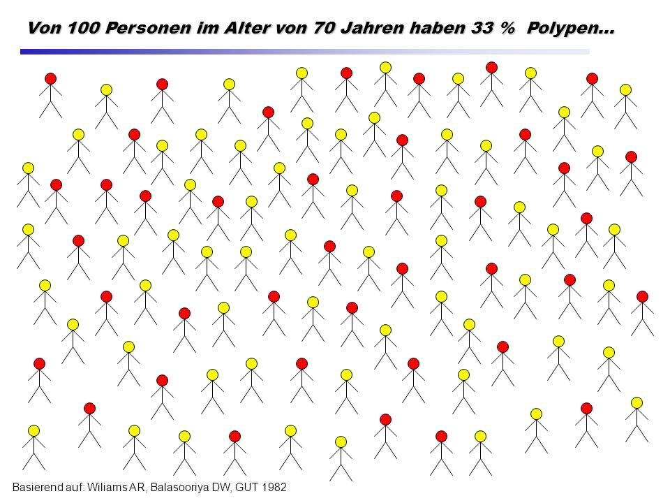 Basierend auf: Wiliams AR, Balasooriya DW, GUT 1982 Von 100 Personen im Alter von 70 Jahren haben 33 % Polypen...