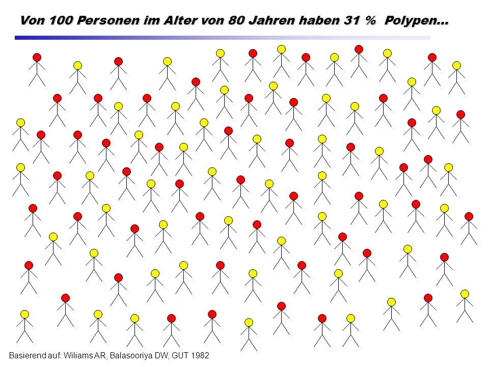 Basierend auf: Wiliams AR, Balasooriya DW, GUT 1982 Von 100 Personen im Alter von 80 Jahren haben 31 % Polypen...