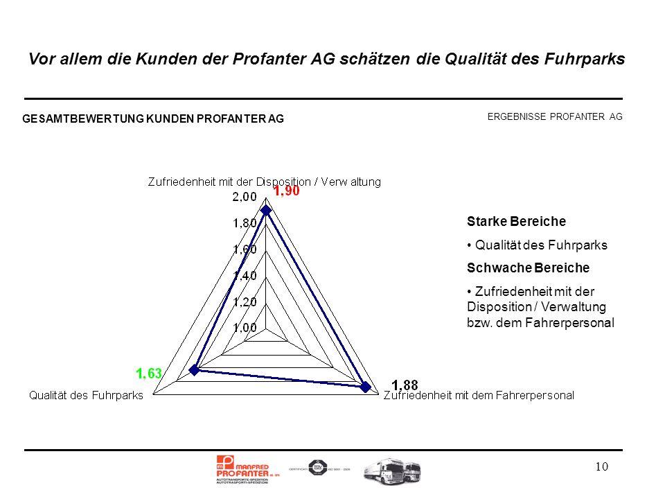10 Vor allem die Kunden der Profanter AG schätzen die Qualität des Fuhrparks Starke Bereiche Qualität des Fuhrparks Schwache Bereiche Zufriedenheit mi