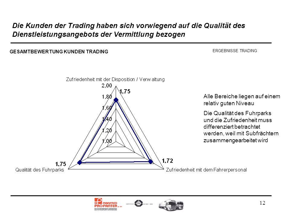 12 Die Kunden der Trading haben sich vorwiegend auf die Qualität des Dienstleistungsangebots der Vermittlung bezogen Alle Bereiche liegen auf einem re