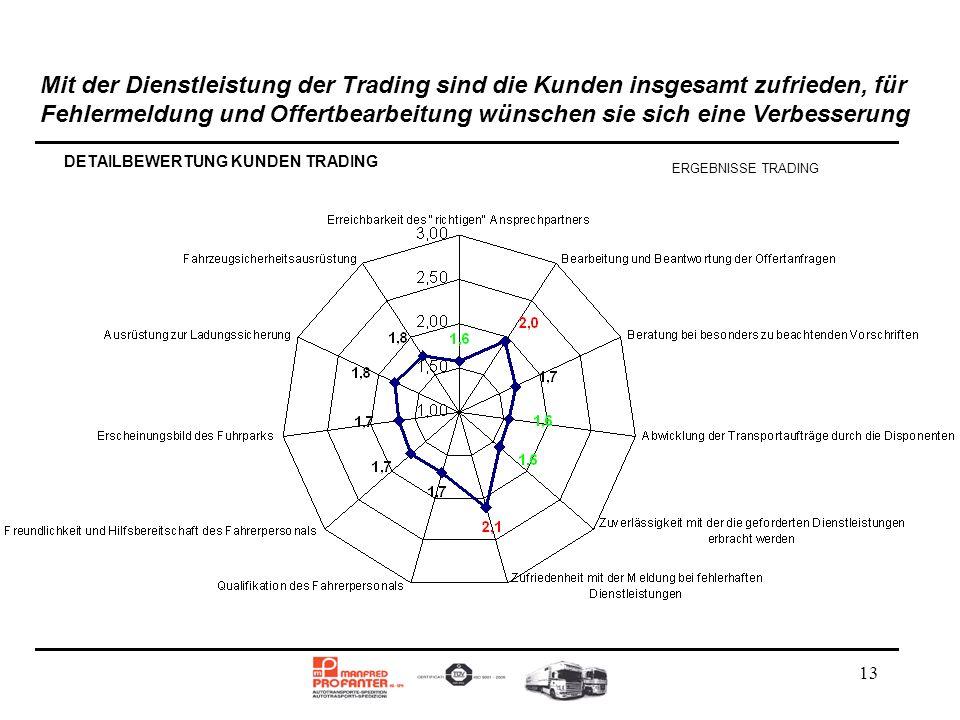 13 Mit der Dienstleistung der Trading sind die Kunden insgesamt zufrieden, für Fehlermeldung und Offertbearbeitung wünschen sie sich eine Verbesserung