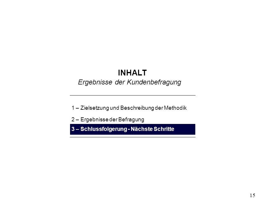 15 INHALT 1 – Zielsetzung und Beschreibung der Methodik 2 – Ergebnisse der Befragung 3 – Schlussfolgerung - Nächste Schritte Ergebnisse der Kundenbefr