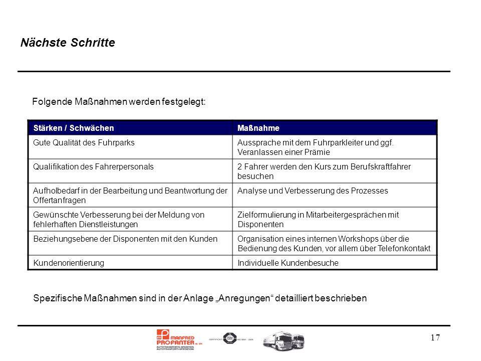 17 Nächste Schritte Folgende Maßnahmen werden festgelegt: Stärken / SchwächenMaßnahme Gute Qualität des FuhrparksAussprache mit dem Fuhrparkleiter und