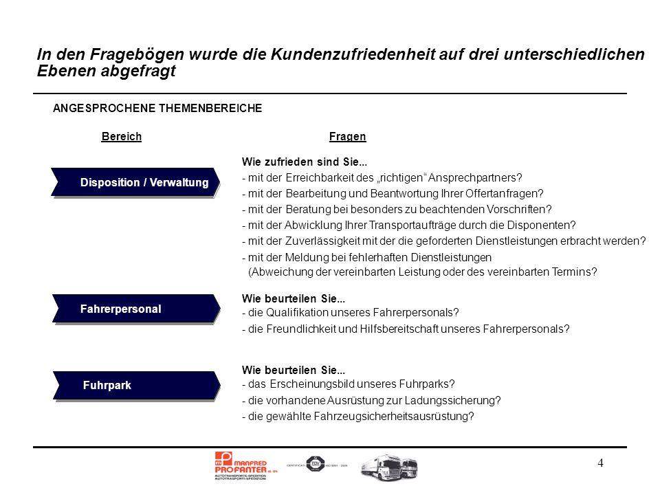 4 In den Fragebögen wurde die Kundenzufriedenheit auf drei unterschiedlichen Ebenen abgefragt ANGESPROCHENE THEMENBEREICHE Disposition / Verwaltung Fa