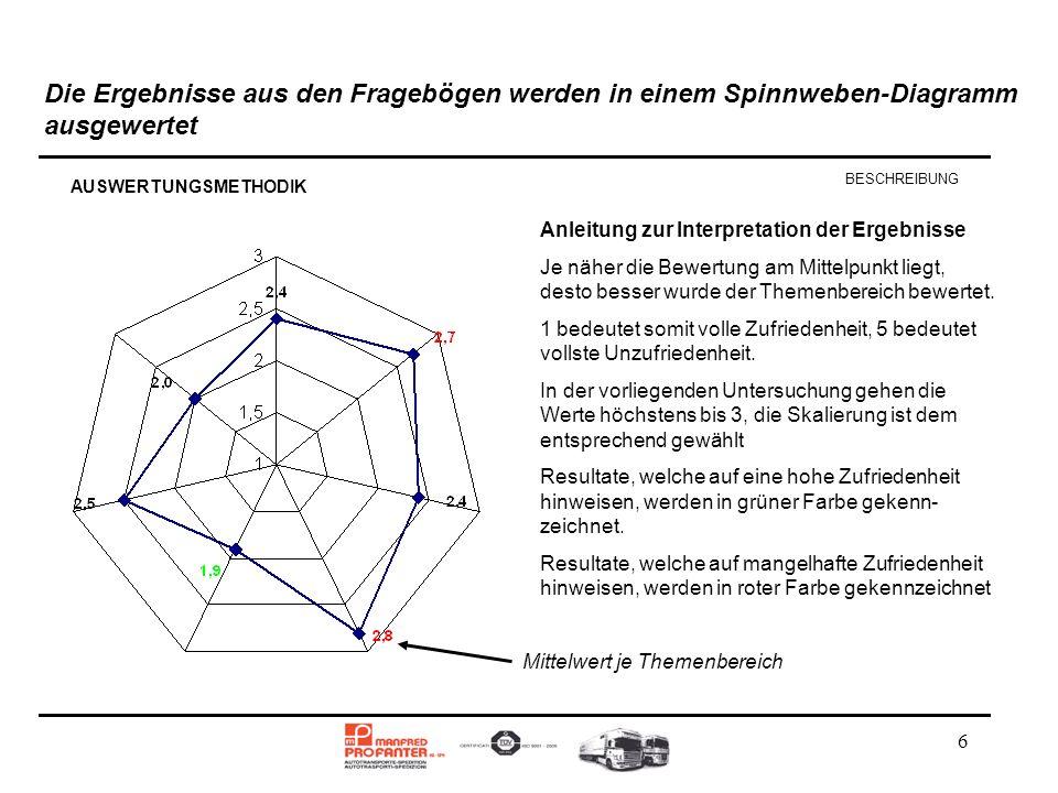 6 Die Ergebnisse aus den Fragebögen werden in einem Spinnweben-Diagramm ausgewertet BESCHREIBUNG Anleitung zur Interpretation der Ergebnisse Je näher