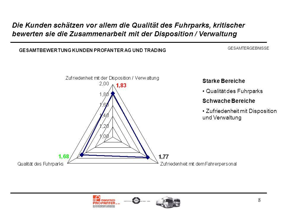 8 Die Kunden schätzen vor allem die Qualität des Fuhrparks, kritischer bewerten sie die Zusammenarbeit mit der Disposition / Verwaltung GESAMTBEWERTUN