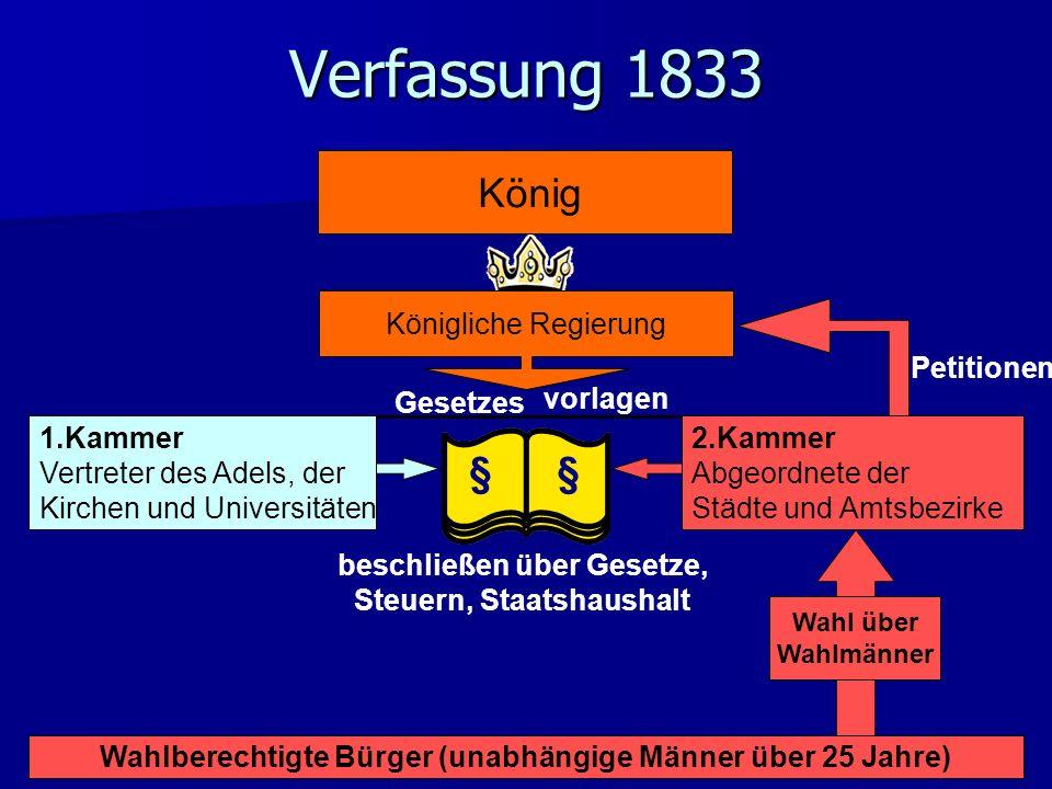Königliche Regierung Verfassung 1833 Wahlberechtigte Bürger (unabhängige Männer über 25 Jahre) Wahl über Wahlmänner 2.Kammer Abgeordnete der Städte un