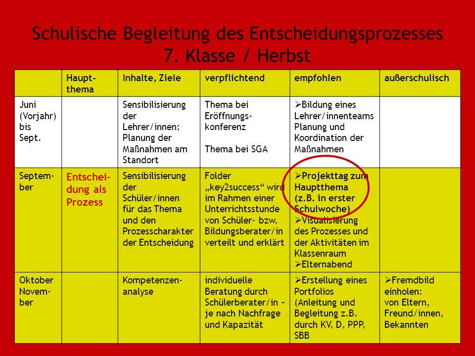 Schulische Begleitung des Entscheidungsprozesses 7. Klasse / Herbst Haupt- thema Inhalte, Zieleverpflichtendempfohlenaußerschulisch Juni (Vorjahr) bis