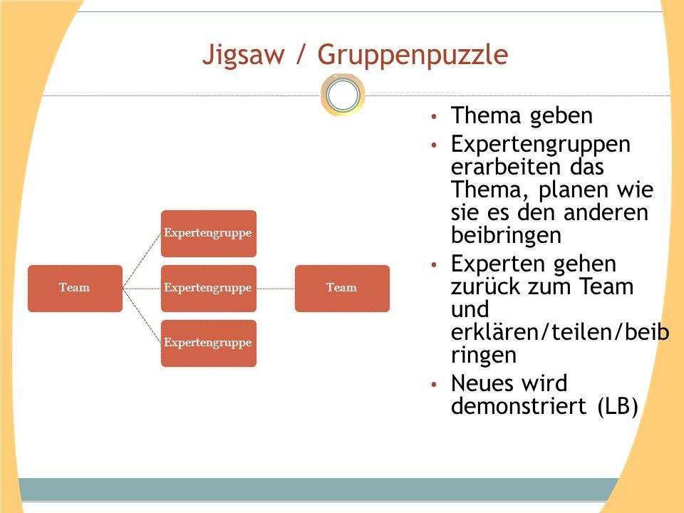 Jigsaw / Gruppenpuzzle Thema geben Expertengruppen erarbeiten das Thema, planen wie sie es den anderen beibringen Experten gehen zurück zum Team und e