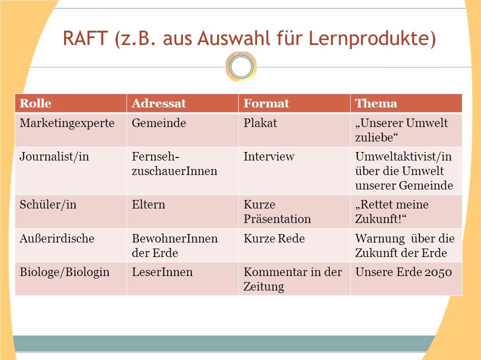 RAFT (z.B. aus Auswahl für Lernprodukte) RolleAdressatFormatThema MarketingexperteGemeindePlakatUnserer Umwelt zuliebe Journalist/inFernseh- zuschauer