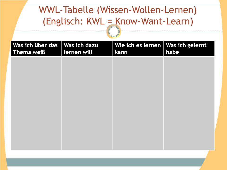 WWL-Tabelle (Wissen-Wollen-Lernen) (Englisch: KWL = Know-Want-Learn) Was ich über das Thema weiß Was ich dazu lernen will Wie ich es lernen kann Was i
