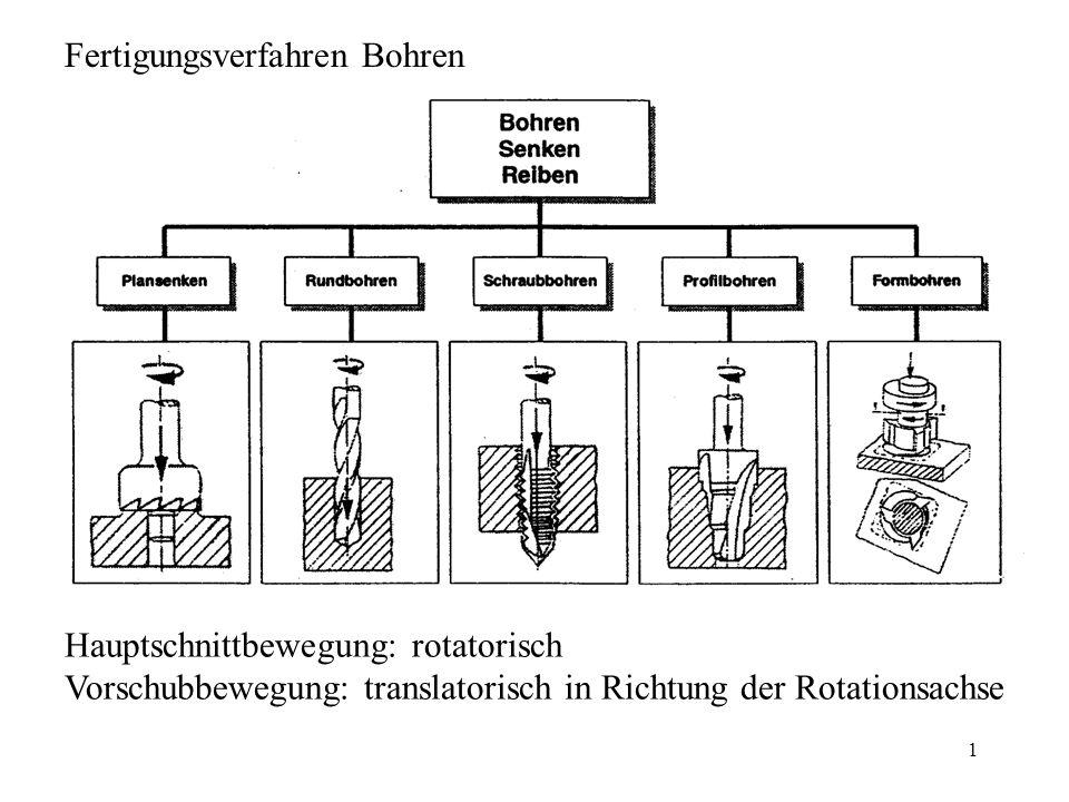 1 Fertigungsverfahren Bohren Hauptschnittbewegung: rotatorisch Vorschubbewegung: translatorisch in Richtung der Rotationsachse