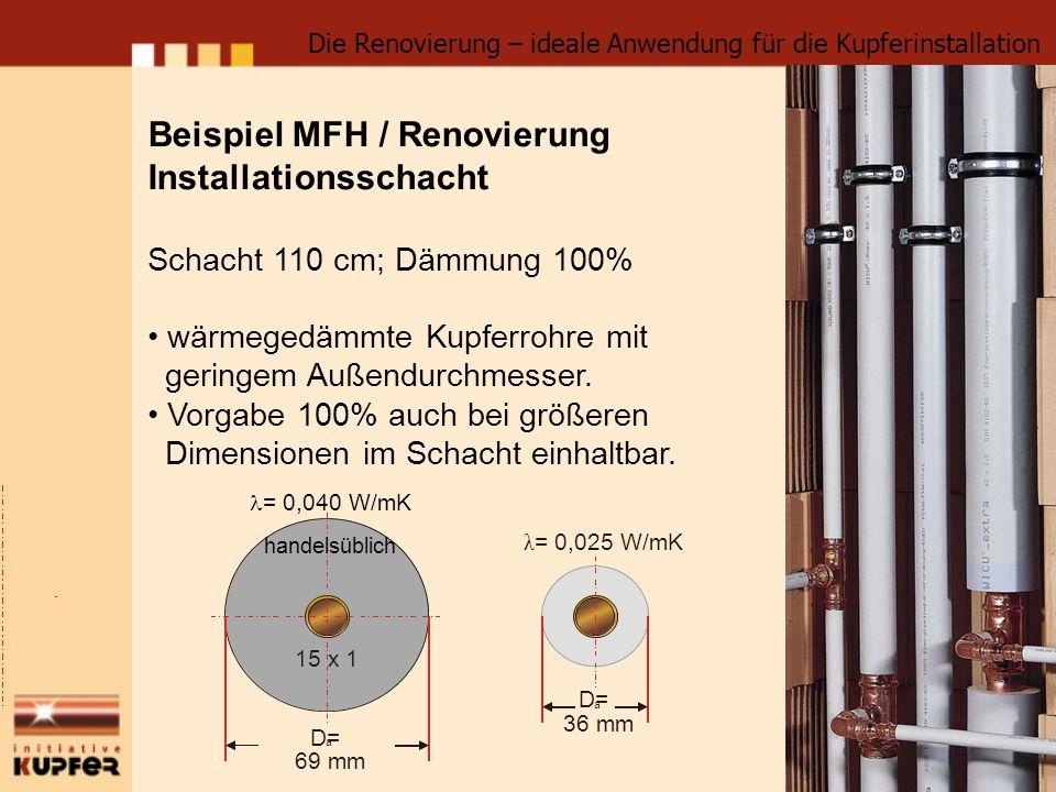 Beispiel MFH / Renovierung Installationsschacht Schacht 110 cm; Dämmung 100% wärmegedämmte Kupferrohre mit geringem Außendurchmesser. Vorgabe 100% auc