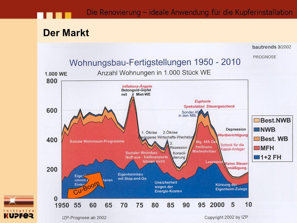Der Markt Die Renovierung – ideale Anwendung für die Kupferinstallation Cu-Boom