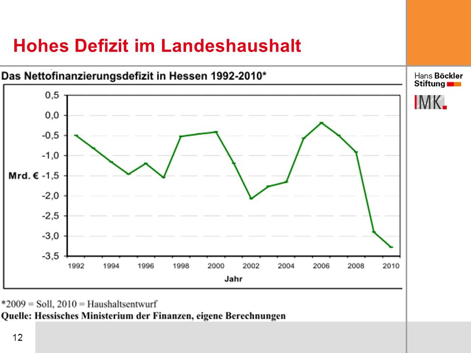 12 Hohes Defizit im Landeshaushalt